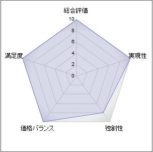 chart-advance